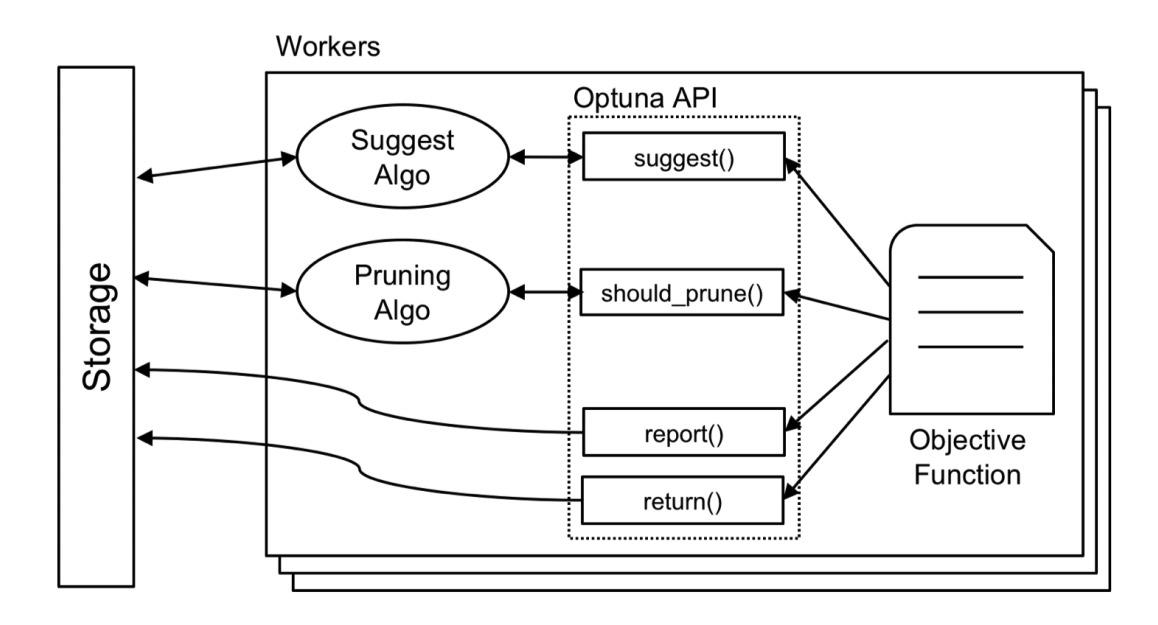 Optuna Trial APIの設計 (Optunaの論文 [1] Figure.6 より参照)