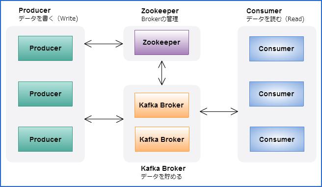 kafka_flow