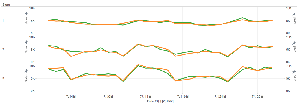 rossmann_sales_predictions