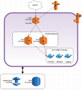 web-server-view