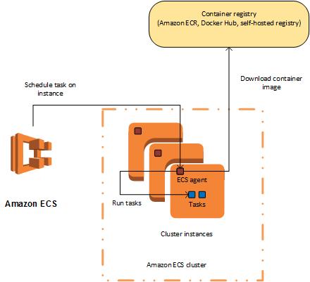 overview-clusteragent