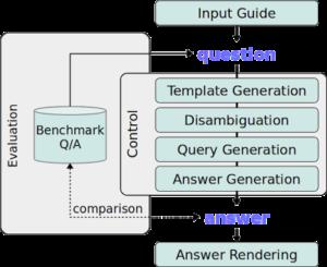 OKBQAのフレームワーク