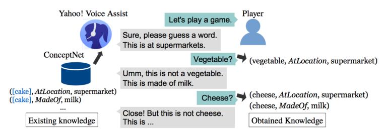 対話システム上での連想ゲーム