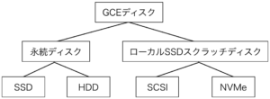 gce_disk