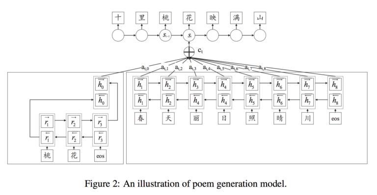 Poem generation model
