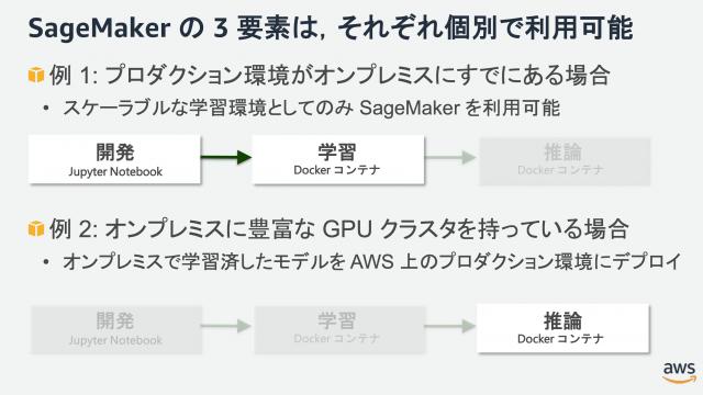 SageMakerの3要素使い分け