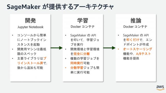 SageMakerアーキテクチャ